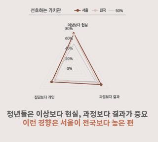 서울 청년에게 관계와 감정, 그리고 고립이란?