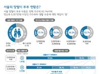 서울의 맞벌이 부부 현황은?