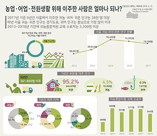 농업·어업·전원생활 위해 이주한 사람은 얼마나 되나?