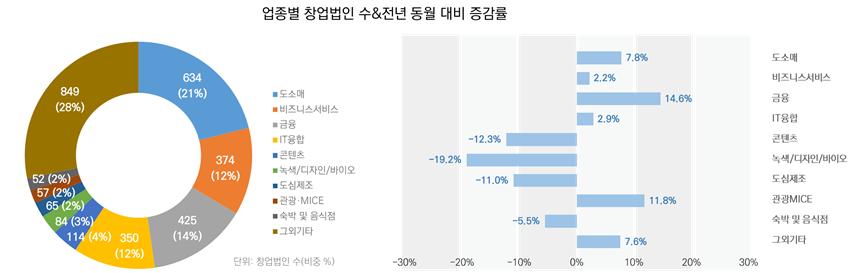 업종별 창업법인 수&전년 동월 대비 증감률