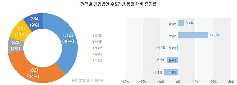 권역별 창업법인 수&전년 동월 대비 증감률