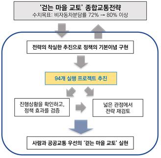 [그림 1] '걷는 마을 교토' 종합교통전략 개요