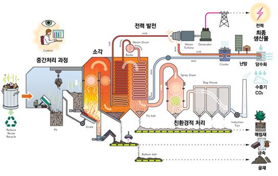 [그림 1] 쓰레기 중간처리시설 공정 과정